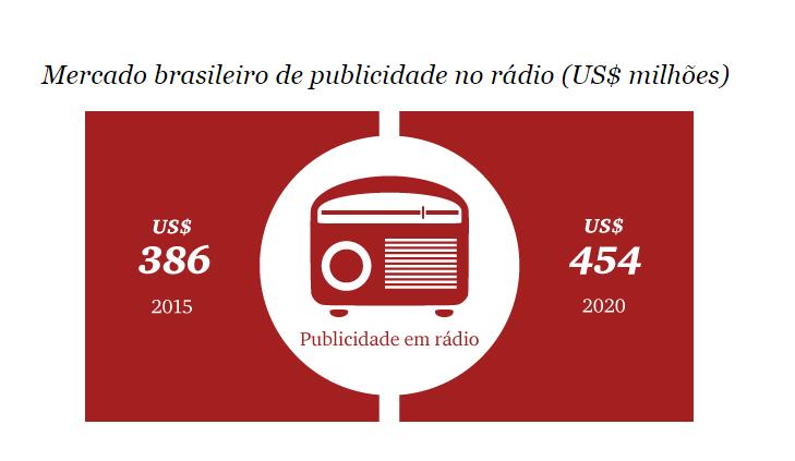 2º meio de comunicação mais consumido no país, rádio avança em publicidade